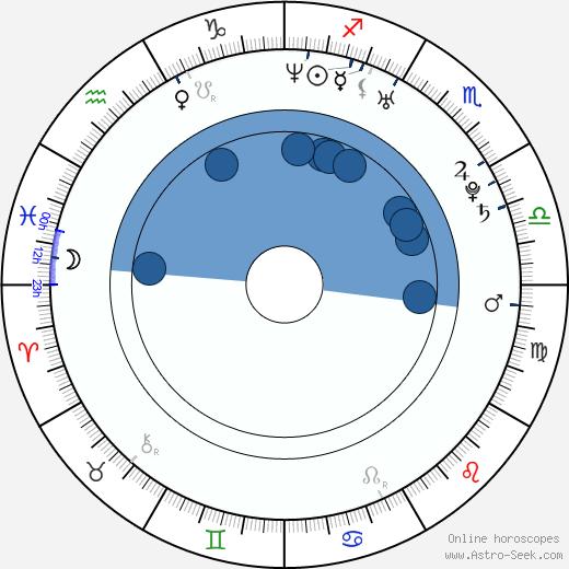 Javier Ríos wikipedia, horoscope, astrology, instagram