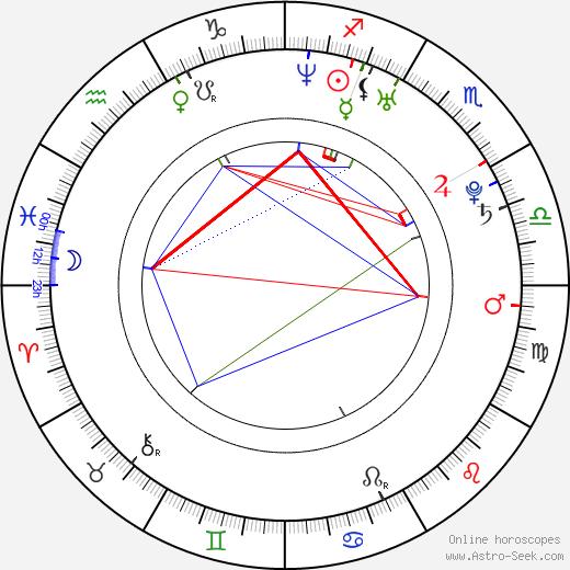 Javier Ríos tema natale, oroscopo, Javier Ríos oroscopi gratuiti, astrologia