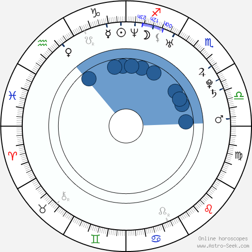 Johnny Meier wikipedia, horoscope, astrology, instagram