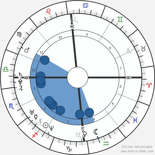 Josef Schovanec wikipedia, horoscope, astrology, instagram