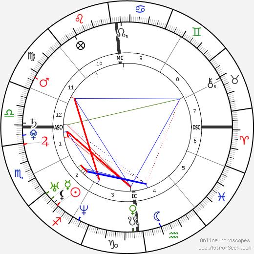 Josef Schovanec birth chart, Josef Schovanec astro natal horoscope, astrology