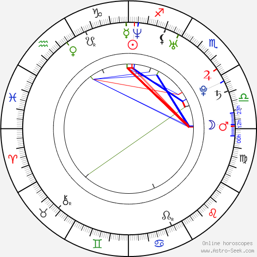 Josh Dallas birth chart, Josh Dallas astro natal horoscope, astrology