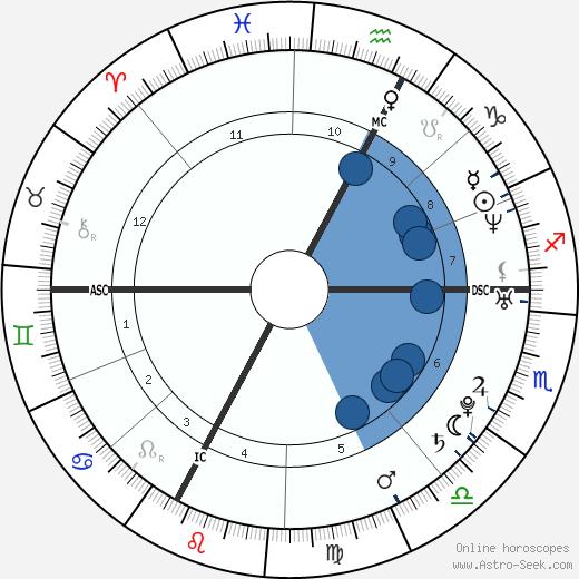 Julien Benneteau wikipedia, horoscope, astrology, instagram
