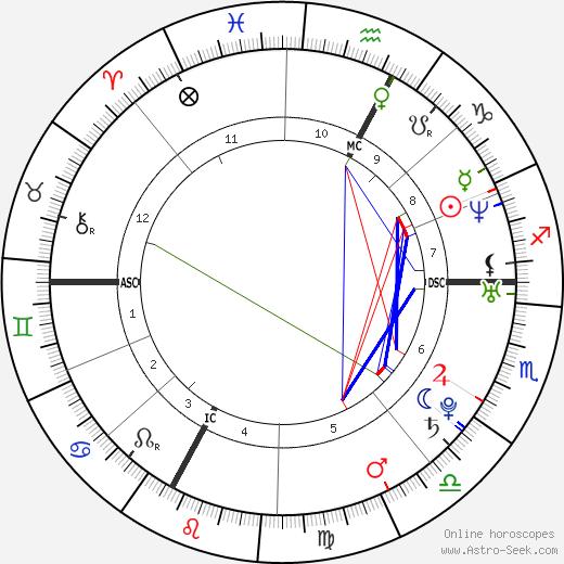Julien Benneteau birth chart, Julien Benneteau astro natal horoscope, astrology