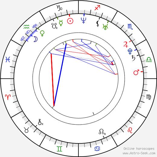 Kate Elliott день рождения гороскоп, Kate Elliott Натальная карта онлайн