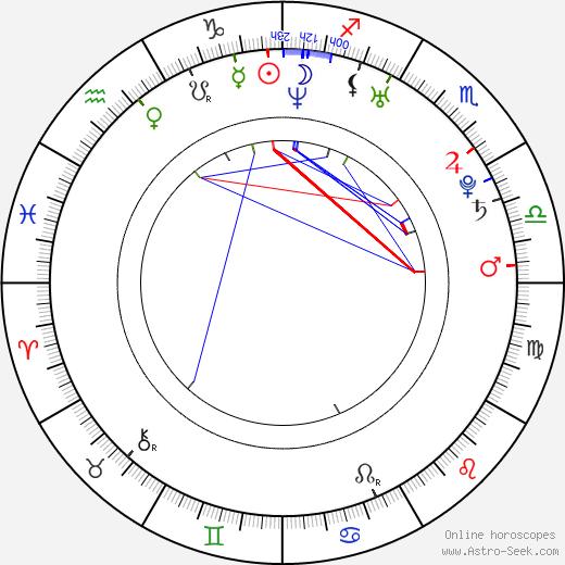 Кэти Райт Katie Wright день рождения гороскоп, Katie Wright Натальная карта онлайн