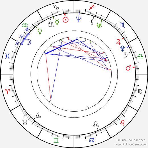 Kristen DeLuca astro natal birth chart, Kristen DeLuca horoscope, astrology