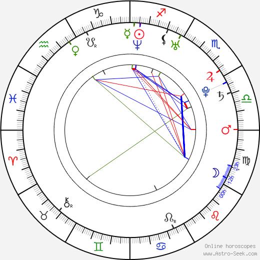 Krysten Ritter astro natal birth chart, Krysten Ritter horoscope, astrology