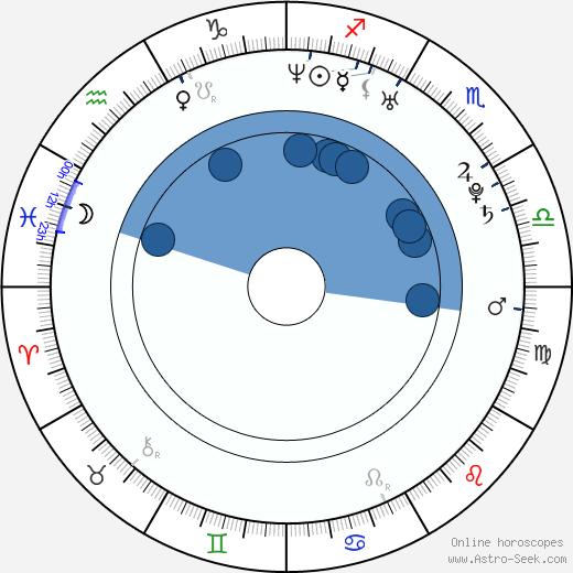 Lila McCann wikipedia, horoscope, astrology, instagram