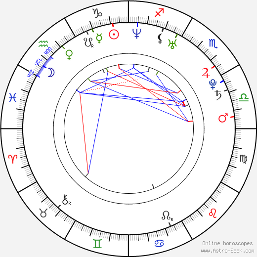 Louise Monot birth chart, Louise Monot astro natal horoscope, astrology