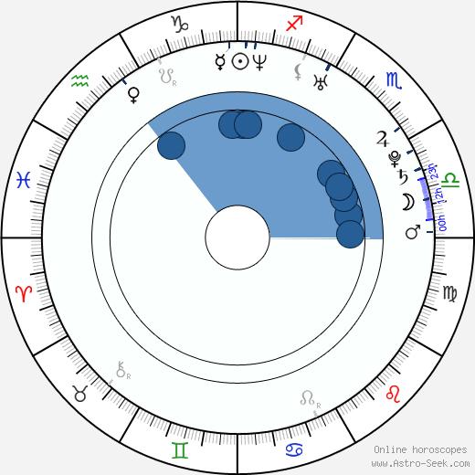 Lucie Černíková wikipedia, horoscope, astrology, instagram