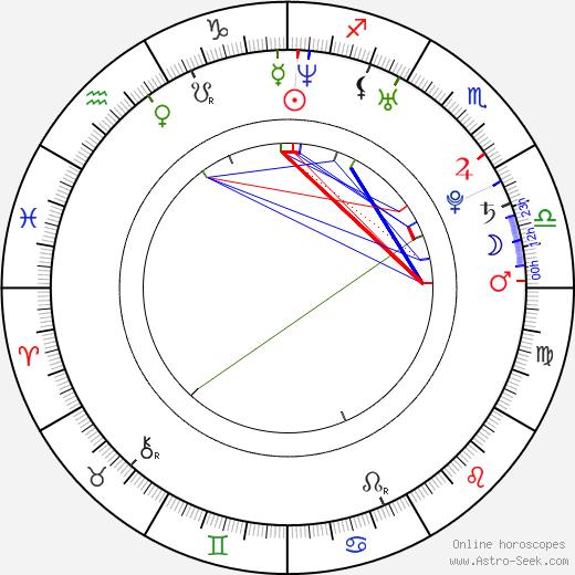Lucie Černíková astro natal birth chart, Lucie Černíková horoscope, astrology