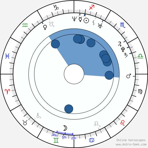 Manel Filali wikipedia, horoscope, astrology, instagram