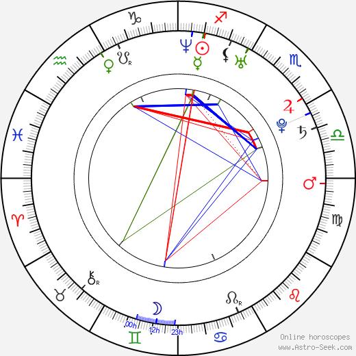 Manel Filali birth chart, Manel Filali astro natal horoscope, astrology