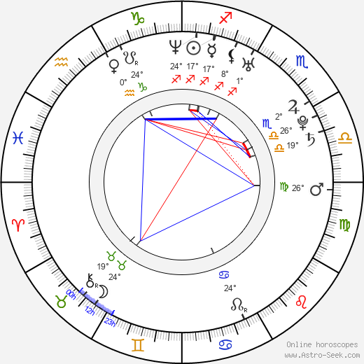 Mardy Fish birth chart, biography, wikipedia 2018, 2019
