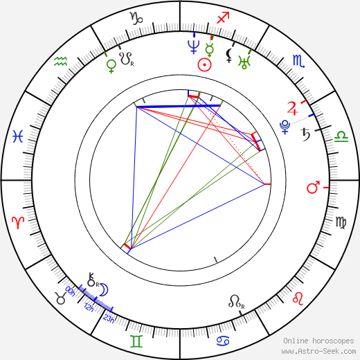 Mardy Fish astro natal birth chart, Mardy Fish horoscope, astrology
