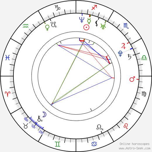 Marie Jansová astro natal birth chart, Marie Jansová horoscope, astrology