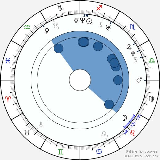 Michelle Dockery wikipedia, horoscope, astrology, instagram