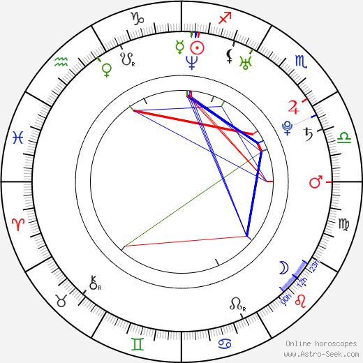 Michelle Dockery astro natal birth chart, Michelle Dockery horoscope, astrology