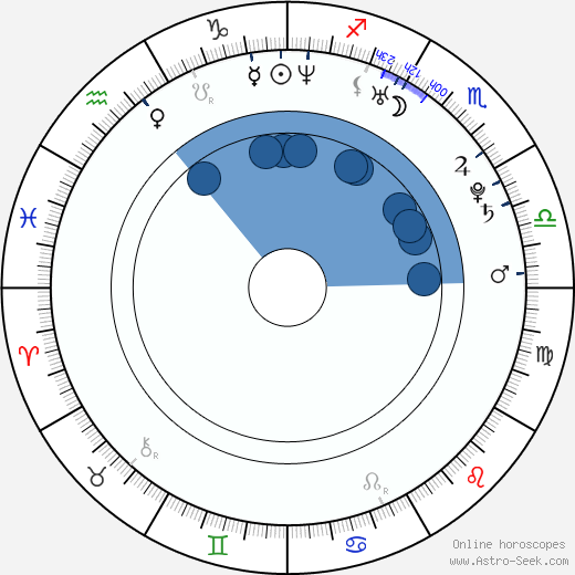 Mike Foy horoscope, astrology, sign, zodiac, date of birth, instagram