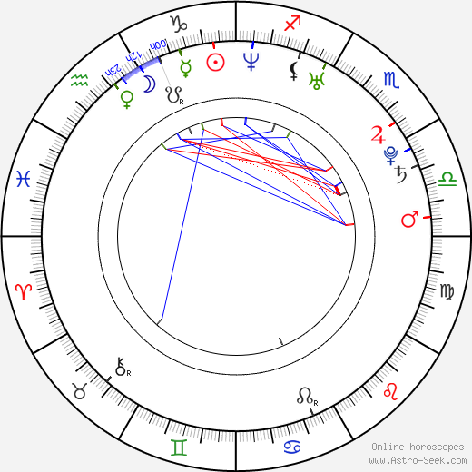 Milutin Milosevic tema natale, oroscopo, Milutin Milosevic oroscopi gratuiti, astrologia