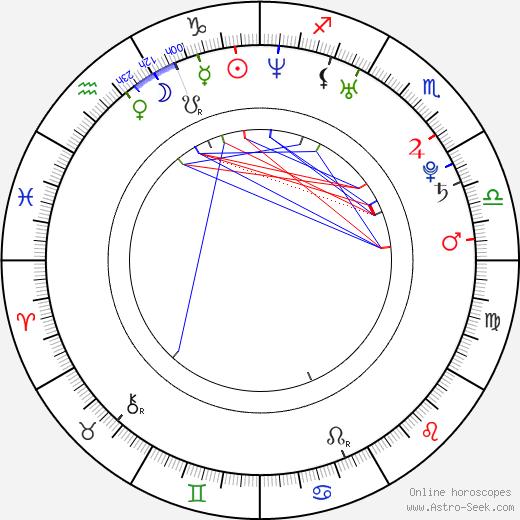 Milutin Milosevic astro natal birth chart, Milutin Milosevic horoscope, astrology