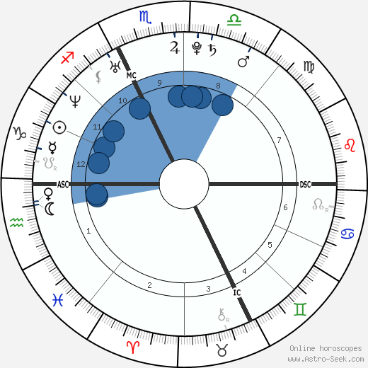 Mirko Marcialis wikipedia, horoscope, astrology, instagram