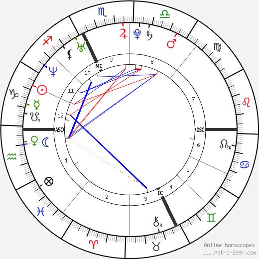 Mirko Marcialis tema natale, oroscopo, Mirko Marcialis oroscopi gratuiti, astrologia