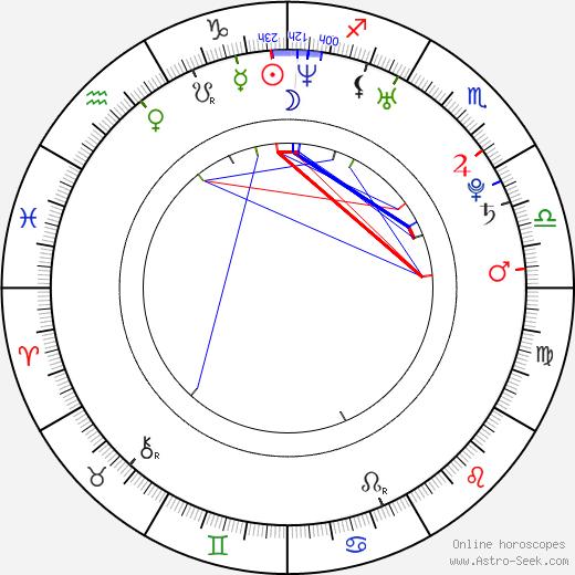 Moneca Delain birth chart, Moneca Delain astro natal horoscope, astrology