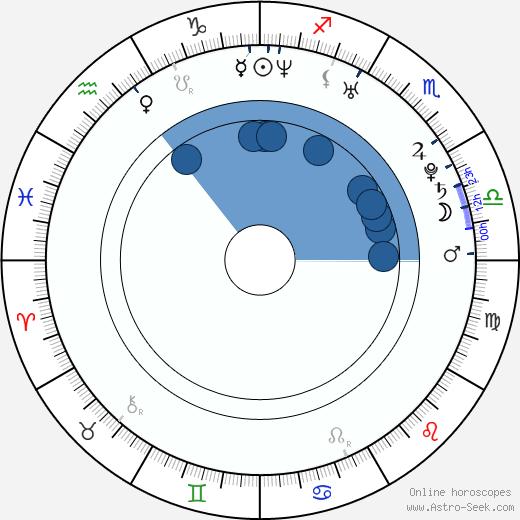 Monica Leigh wikipedia, horoscope, astrology, instagram