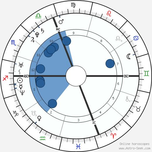 Muriel Sanchez wikipedia, horoscope, astrology, instagram