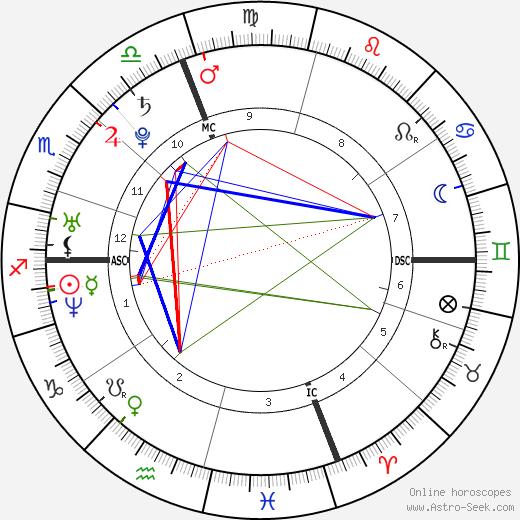 Muriel Sanchez день рождения гороскоп, Muriel Sanchez Натальная карта онлайн