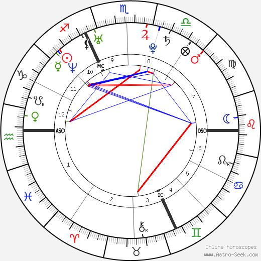 Najoua Belyzel astro natal birth chart, Najoua Belyzel horoscope, astrology