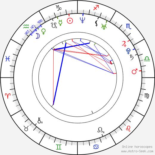Natalia Jiménez день рождения гороскоп, Natalia Jiménez Натальная карта онлайн