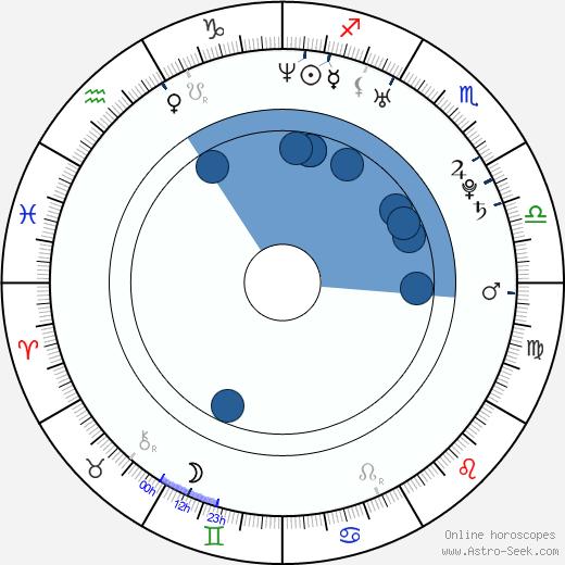 Paula Vesala wikipedia, horoscope, astrology, instagram