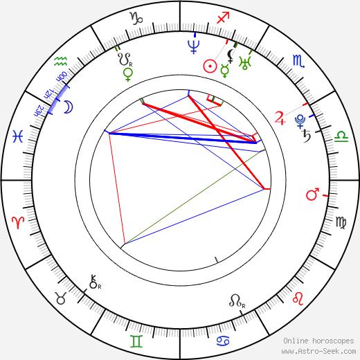 Petr Koza birth chart, Petr Koza astro natal horoscope, astrology