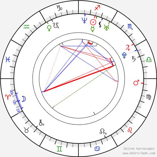 Petra Beoková birth chart, Petra Beoková astro natal horoscope, astrology
