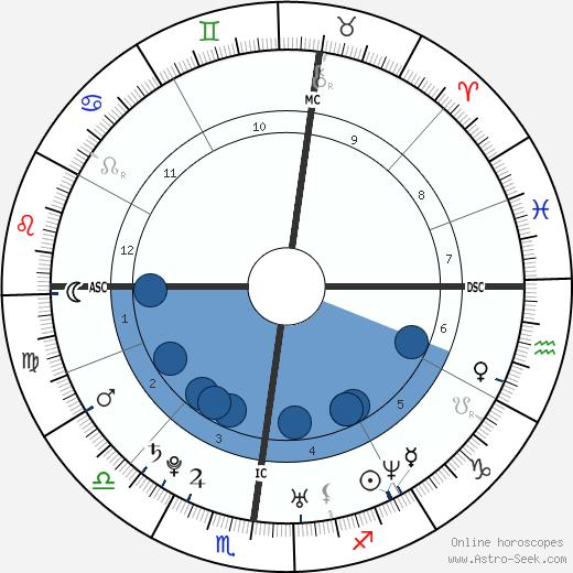 Raashan Coley wikipedia, horoscope, astrology, instagram