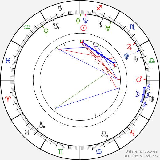 Roger Edwards день рождения гороскоп, Roger Edwards Натальная карта онлайн