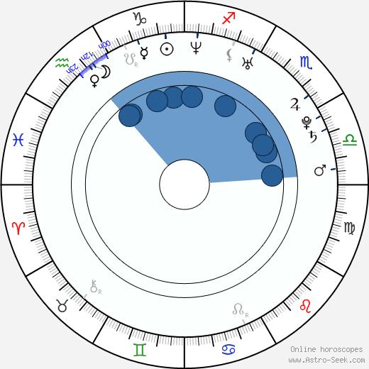 Shizuka Arakawa wikipedia, horoscope, astrology, instagram