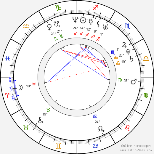 Sophia Santi birth chart, biography, wikipedia 2019, 2020