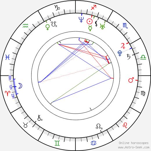 Sophia Santi день рождения гороскоп, Sophia Santi Натальная карта онлайн