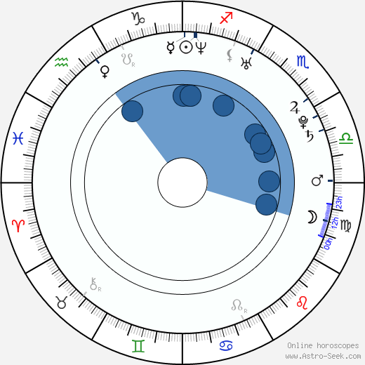 Tolgahan Sayisman wikipedia, horoscope, astrology, instagram