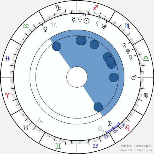 Tomáš Kůrka wikipedia, horoscope, astrology, instagram