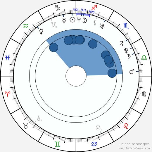 Vladimír Škultéty wikipedia, horoscope, astrology, instagram