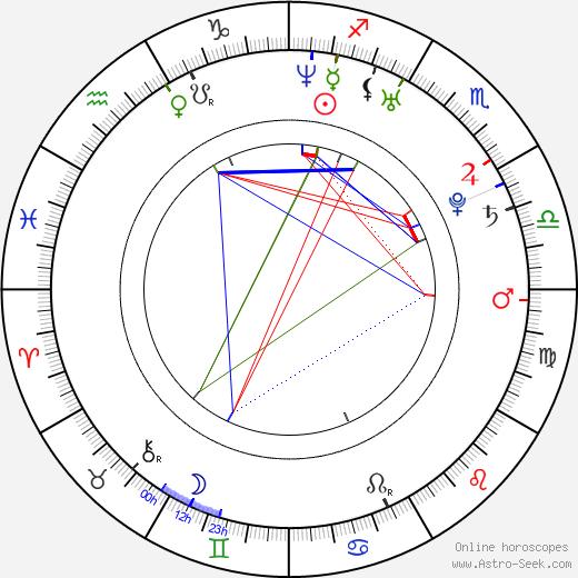 Zuzana Onufráková birth chart, Zuzana Onufráková astro natal horoscope, astrology