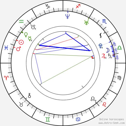 Alexander Voulgaris tema natale, oroscopo, Alexander Voulgaris oroscopi gratuiti, astrologia