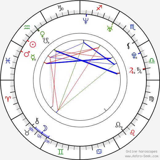 Alexi Wasser astro natal birth chart, Alexi Wasser horoscope, astrology