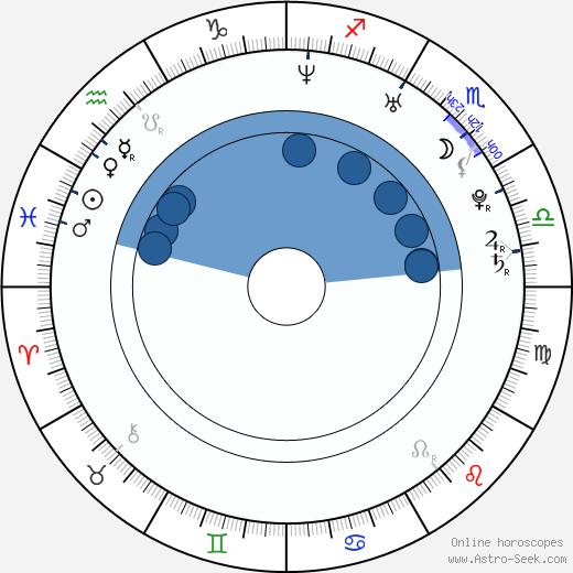 Andrew Craghan wikipedia, horoscope, astrology, instagram