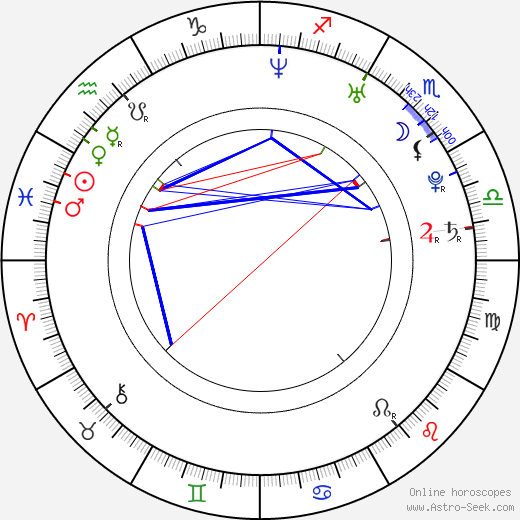 Andrew Craghan birth chart, Andrew Craghan astro natal horoscope, astrology